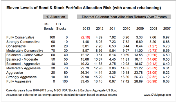 stock bond allocation returns over past 7 calendar years