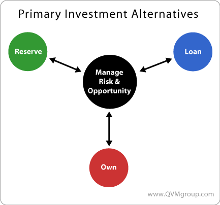 Own Loan or Reserve
